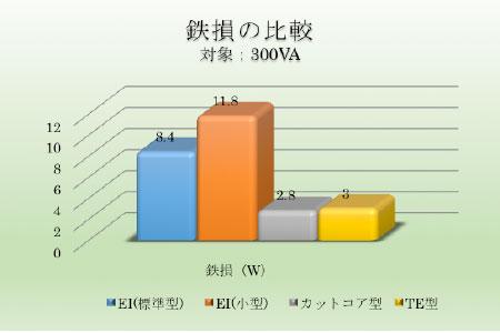 鉄損の比較