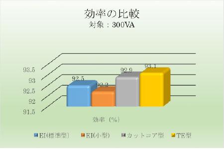 効率の比較