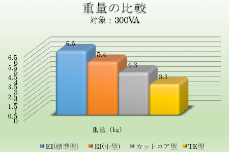 重量の比較